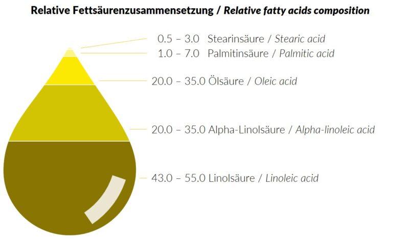 191125_Fettsäurenzusammensetzung_Test_gelb2