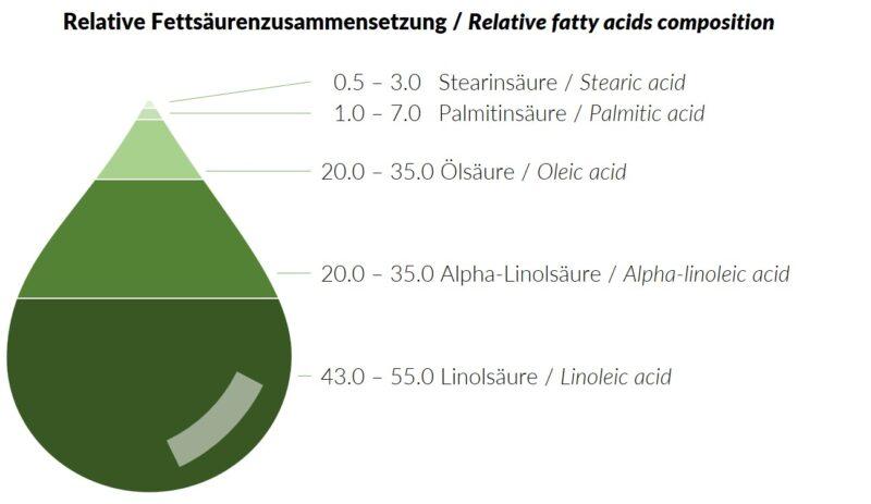 191125_Fettsäurenzusammensetzung_Test_grün2
